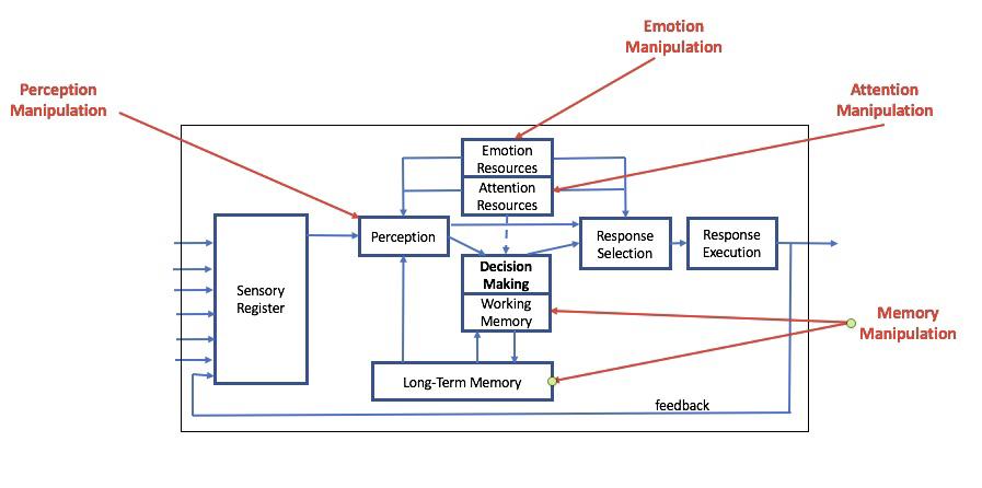 Fig. 5. Cognitive Model Exploitation