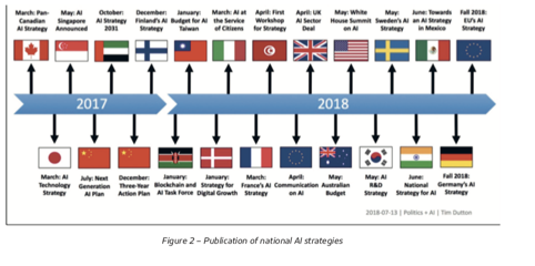 Figure 2 - Publication of national AI strategies
