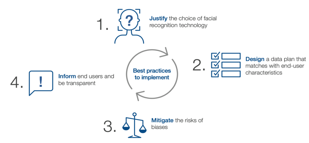 Fig. 1 - WEF's four main dimensions of the best practices to support the design of responsible facial recognition systems